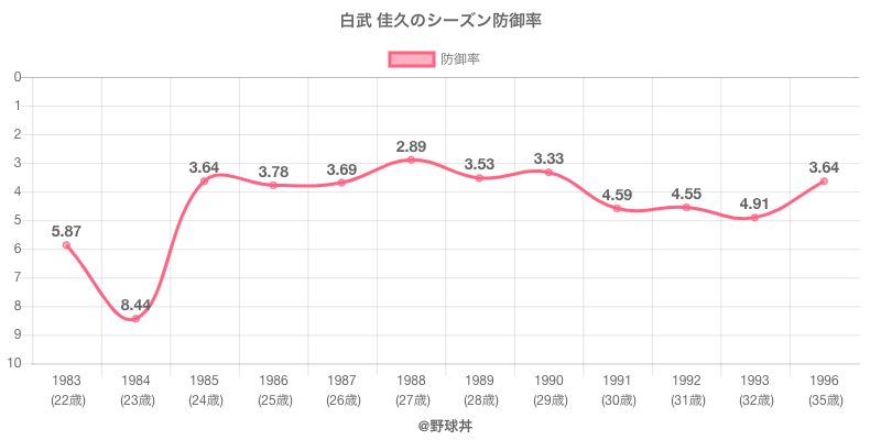白武 佳久のシーズン防御率