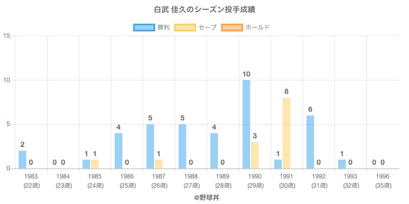 #白武 佳久のシーズン投手成績