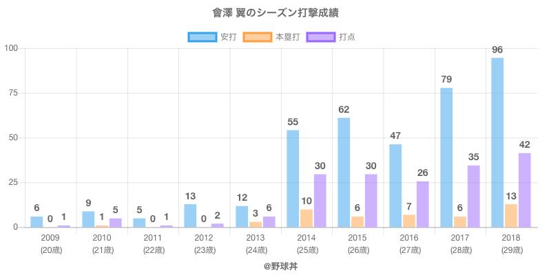 #會澤 翼のシーズン打撃成績