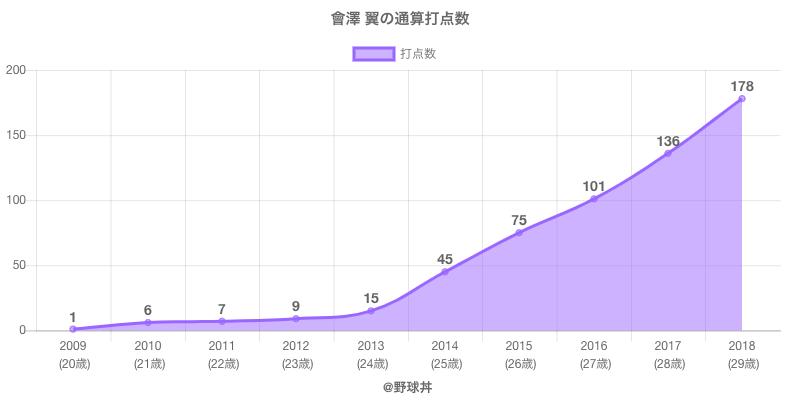 #會澤 翼の通算打点数