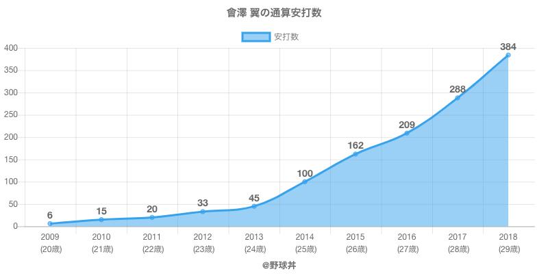 #會澤 翼の通算安打数
