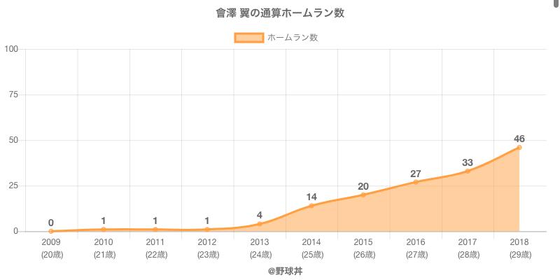 #會澤 翼の通算ホームラン数