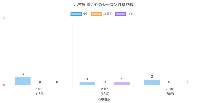 #小笠原 慎之介のシーズン打撃成績