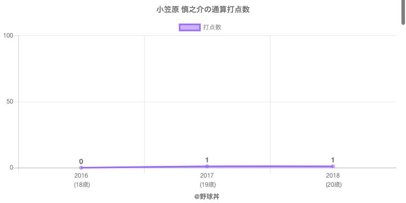 #小笠原 慎之介の通算打点数