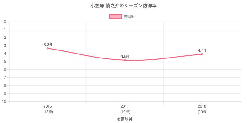 小笠原 慎之介のシーズン防御率
