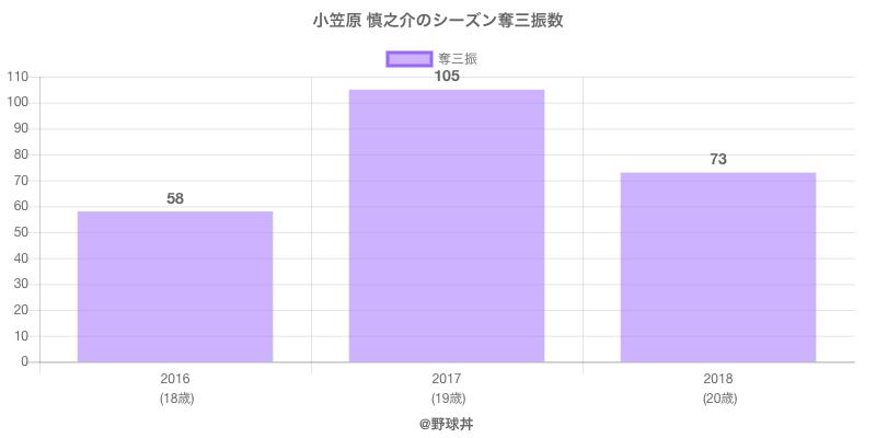 #小笠原 慎之介のシーズン奪三振数
