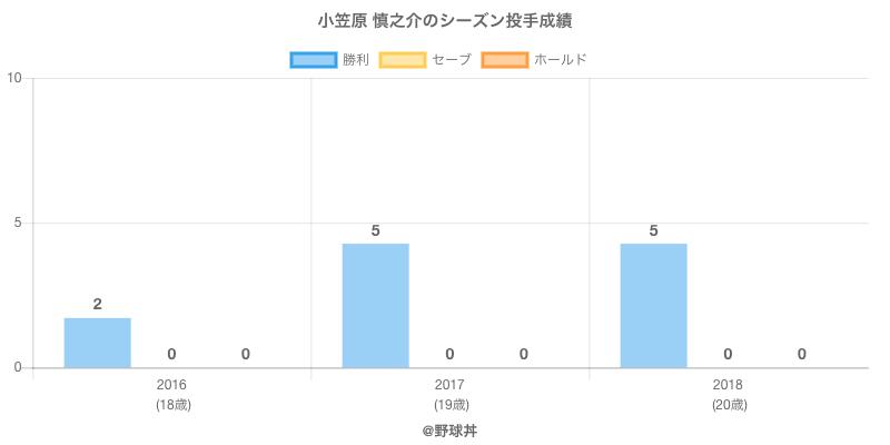 #小笠原 慎之介のシーズン投手成績
