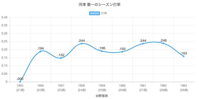河津 憲一のシーズン打率
