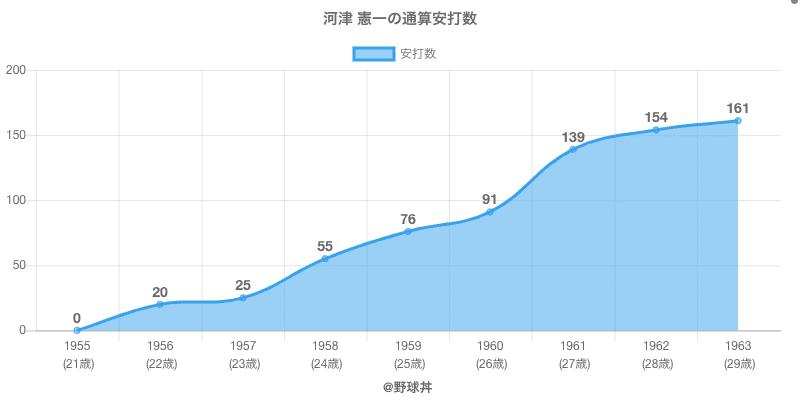 #河津 憲一の通算安打数