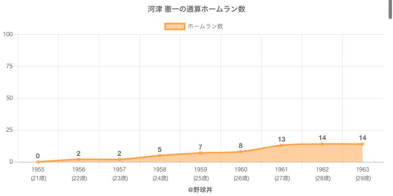 #河津 憲一の通算ホームラン数