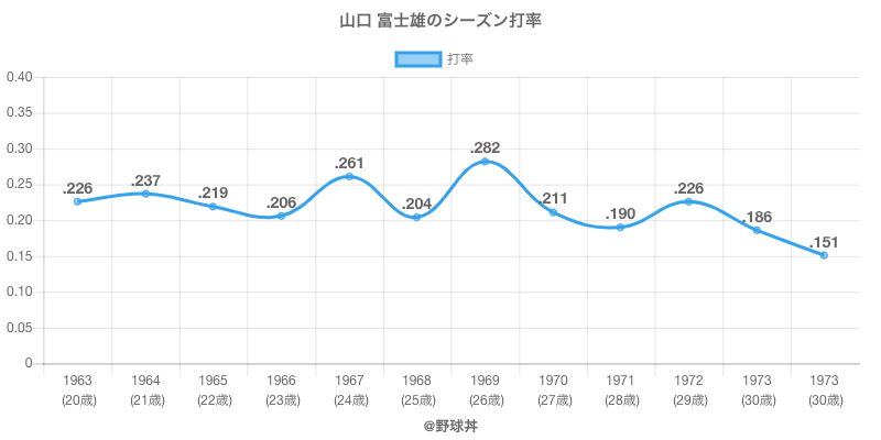 山口 富士雄のシーズン打率