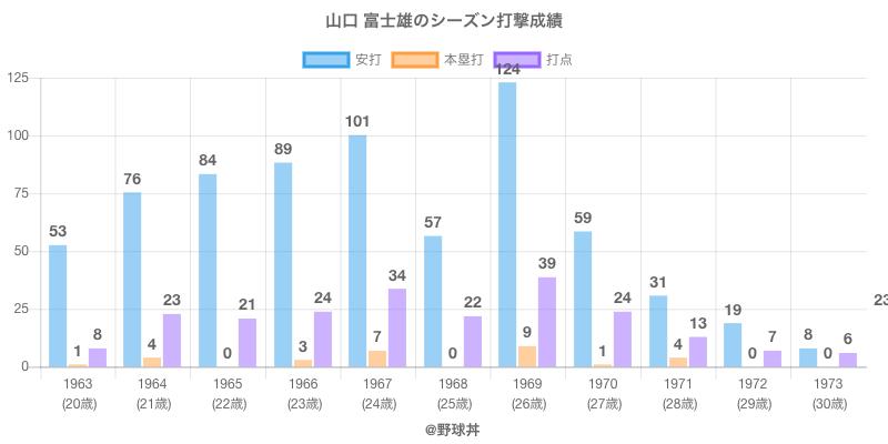 #山口 富士雄のシーズン打撃成績