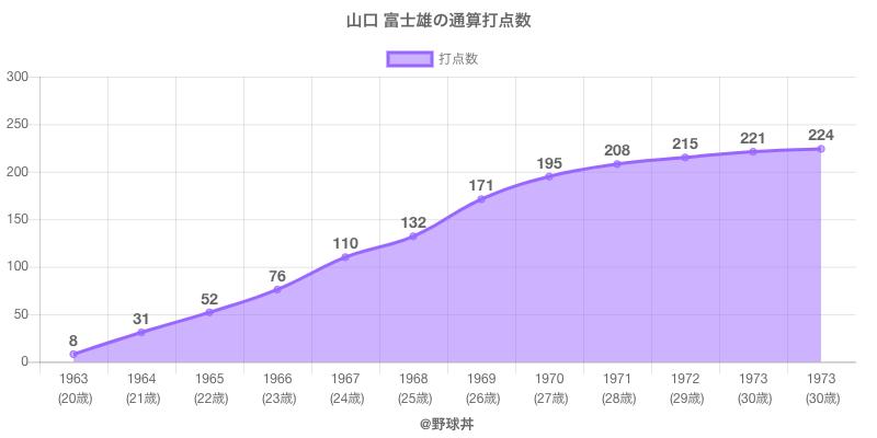 #山口 富士雄の通算打点数