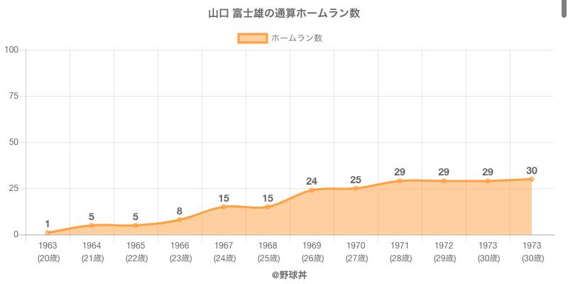#山口 富士雄の通算ホームラン数