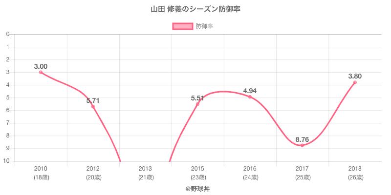山田 修義のシーズン防御率