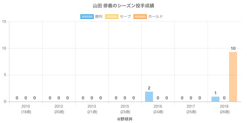#山田 修義のシーズン投手成績