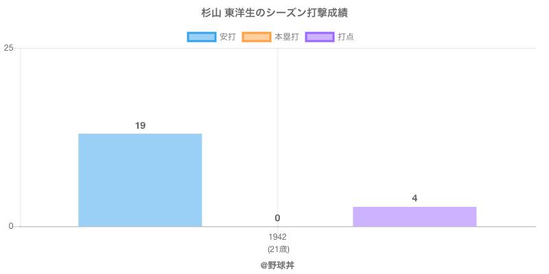 #杉山 東洋生のシーズン打撃成績