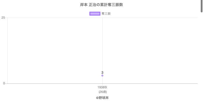 #岸本 正治の累計奪三振数