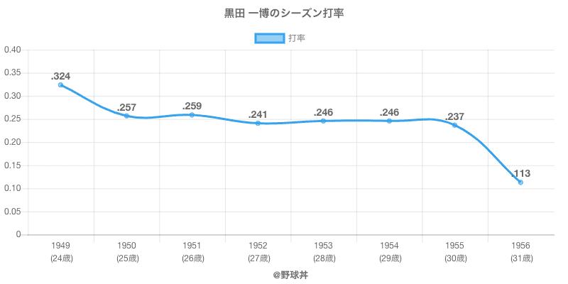 黒田 一博のシーズン打率