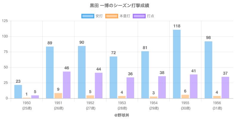 #黒田 一博のシーズン打撃成績