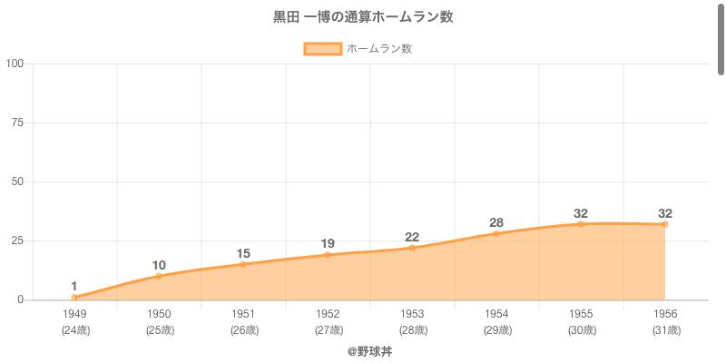 #黒田 一博の通算ホームラン数