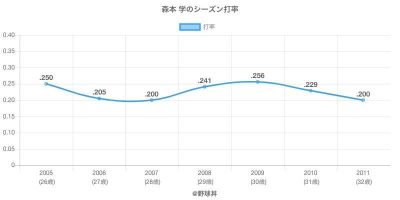 森本 学のシーズン打率