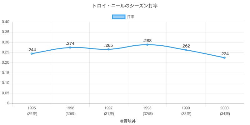トロイ・ニールのシーズン打率