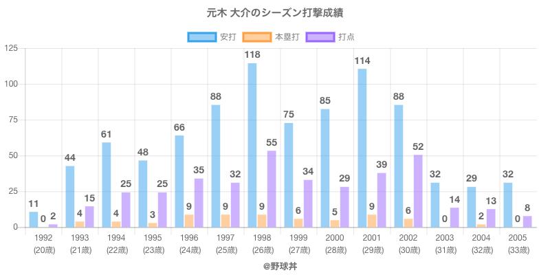 #元木 大介のシーズン打撃成績