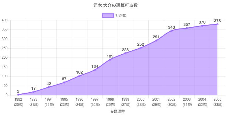 #元木 大介の通算打点数