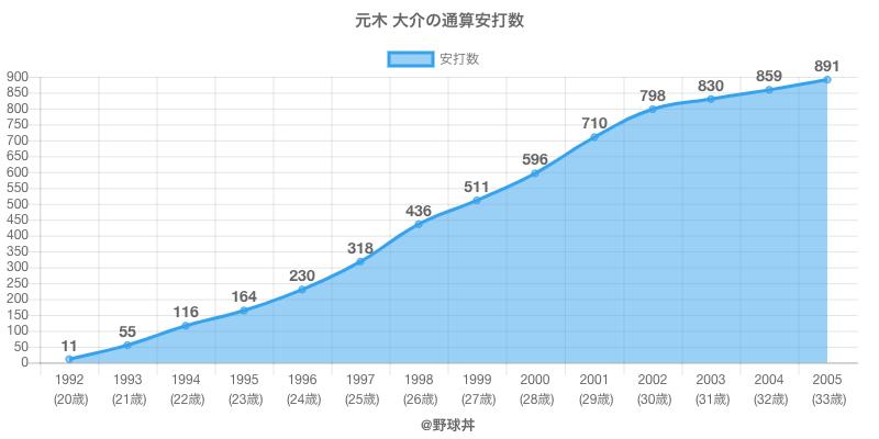 #元木 大介の通算安打数