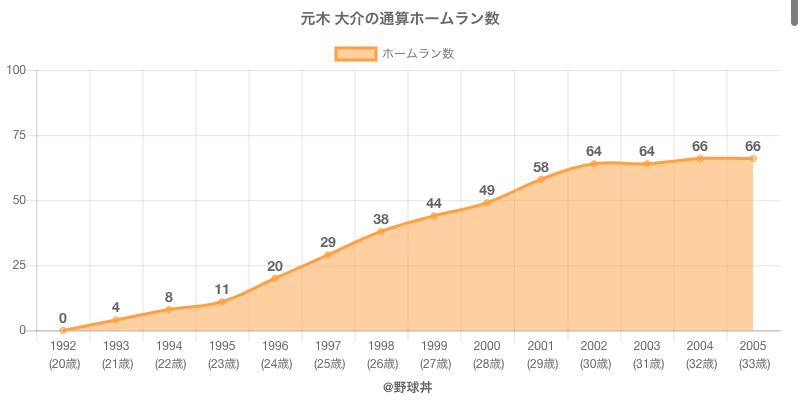 #元木 大介の通算ホームラン数