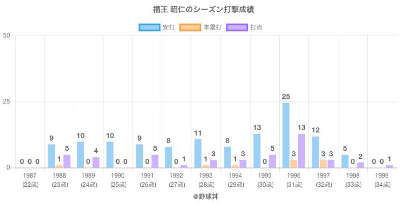 #福王 昭仁のシーズン打撃成績