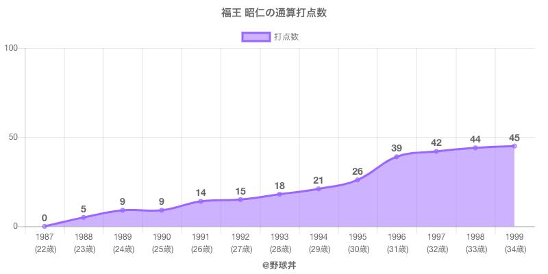 #福王 昭仁の通算打点数