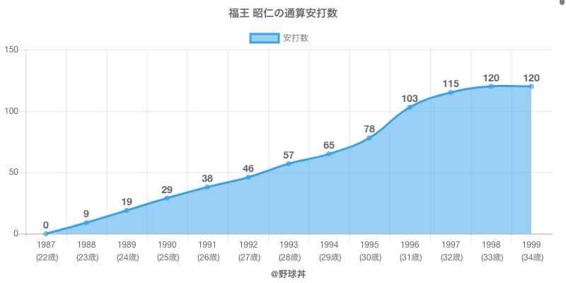 #福王 昭仁の通算安打数