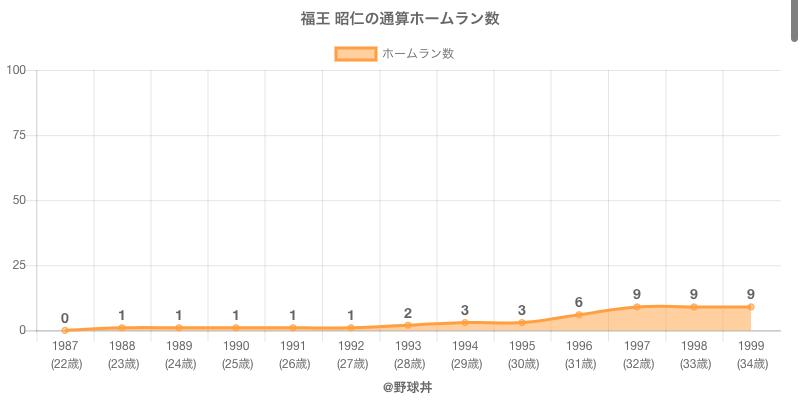#福王 昭仁の通算ホームラン数
