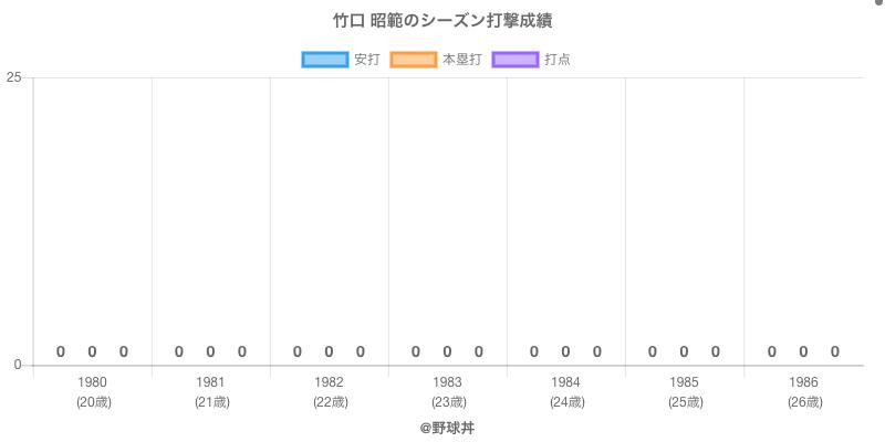 #竹口 昭範のシーズン打撃成績