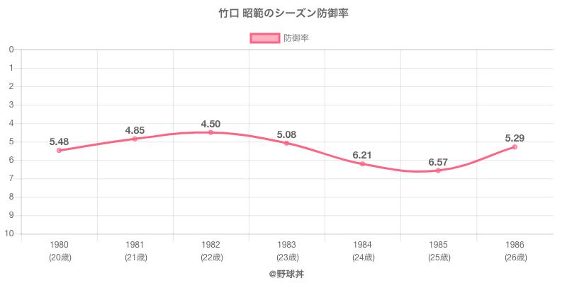 竹口 昭範のシーズン防御率