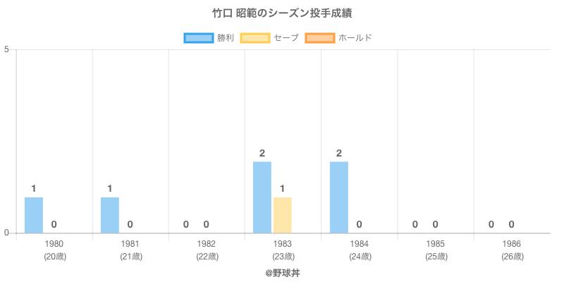 #竹口 昭範のシーズン投手成績
