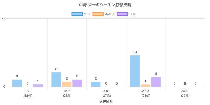 #中野 栄一のシーズン打撃成績