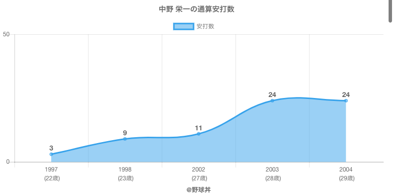 #中野 栄一の通算安打数