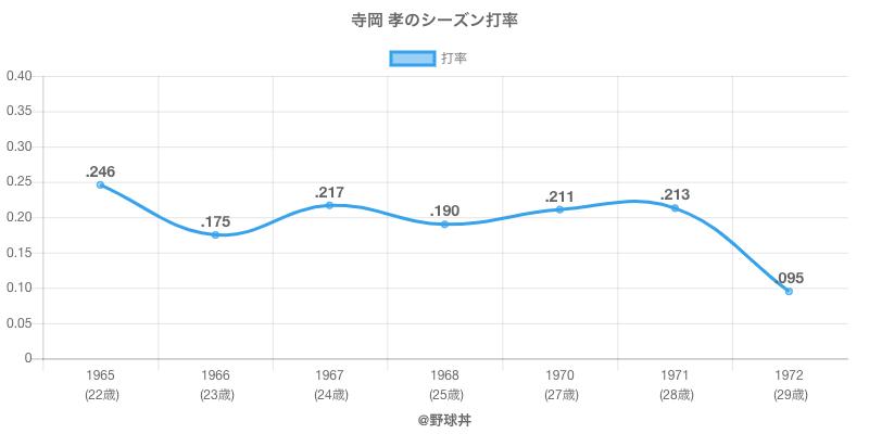 寺岡 孝のシーズン打率