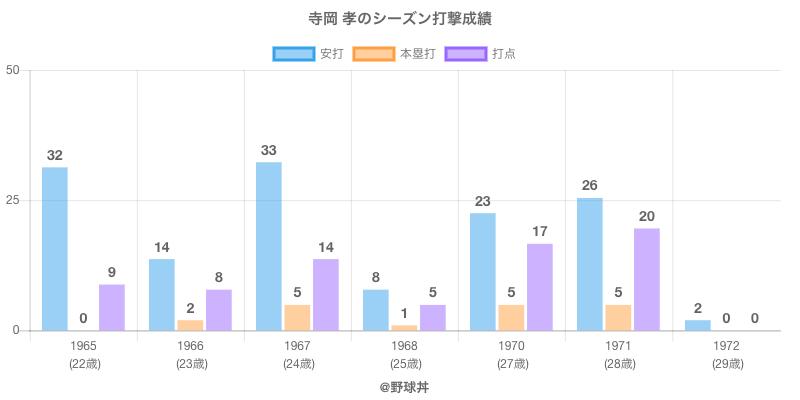 #寺岡 孝のシーズン打撃成績
