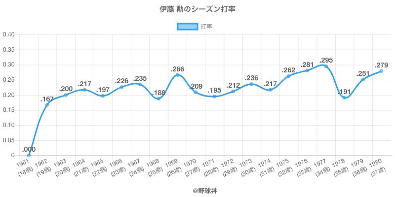 伊藤 勲のシーズン打率
