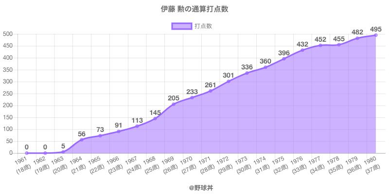 #伊藤 勲の通算打点数