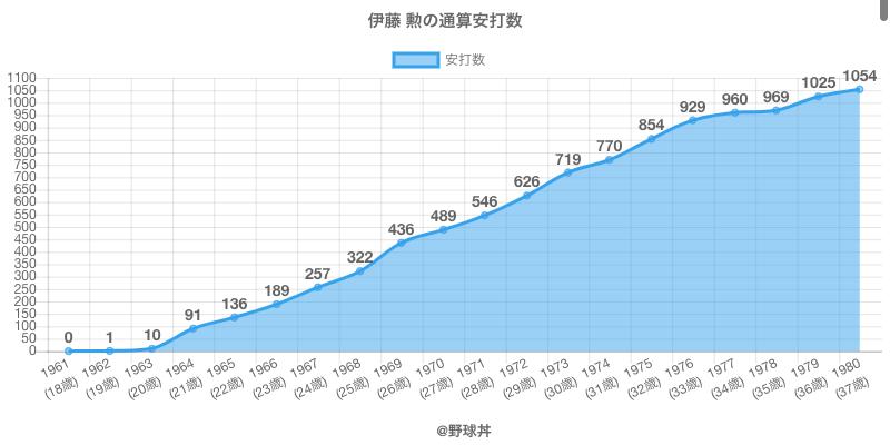 #伊藤 勲の通算安打数