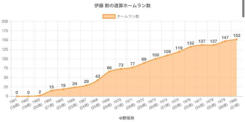 #伊藤 勲の通算ホームラン数
