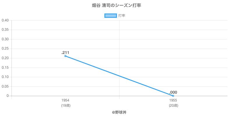 畑谷 清司のシーズン打率