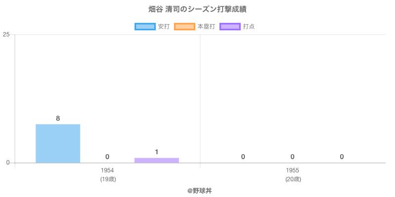 #畑谷 清司のシーズン打撃成績