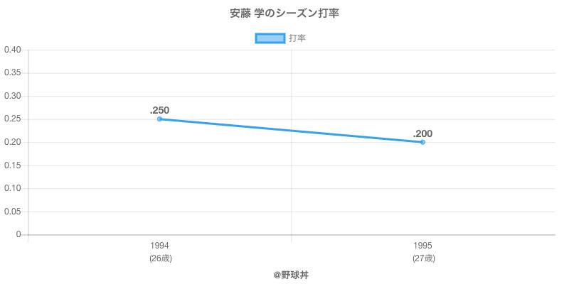 安藤 学のシーズン打率
