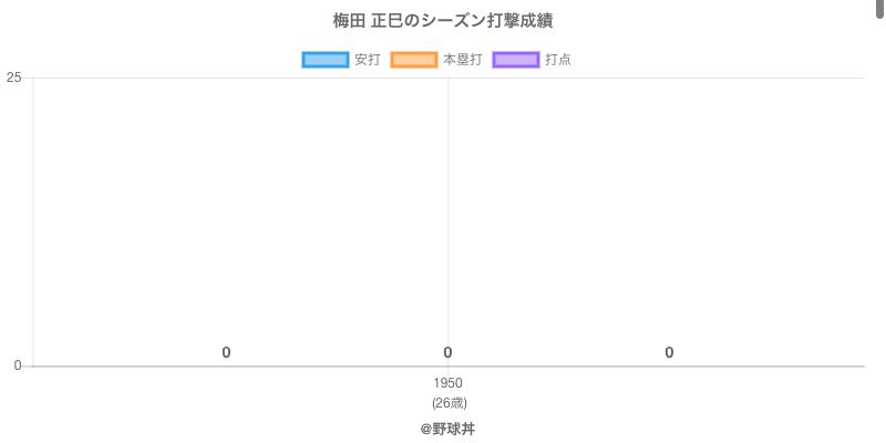 #梅田 正巳のシーズン打撃成績